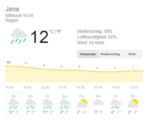 Wetter Jena 7