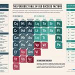 SEO-Erfolgsfaktoren als Periodensystem